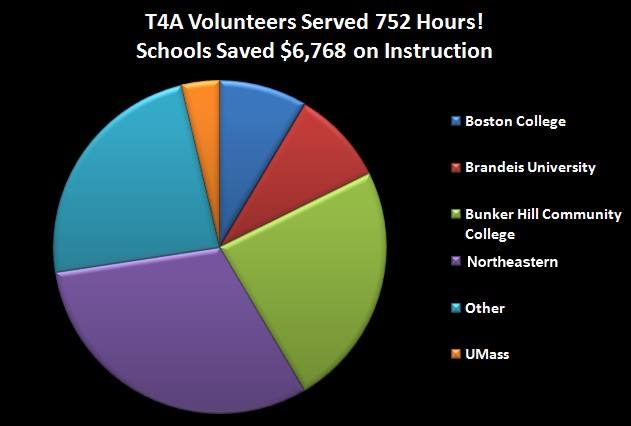 Many thanks to all of our Volunteers who served this semester! Check out the impact of their service.