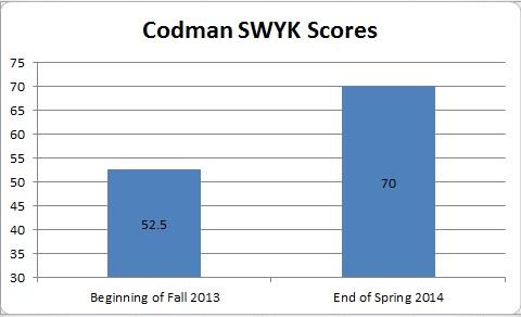 Spring 2014 Codman Graph