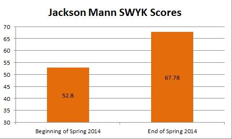 Spring 2014 JM Graph