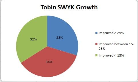 Spring 2014 Tobin Graph
