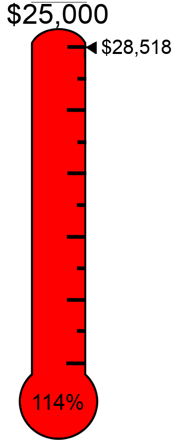 #FF0000 Raised $28,518 towards the $25,000 target.