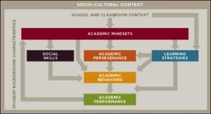 Source: University of Chicago Consortium on Chicago School Research, Literature Review, June 2012
