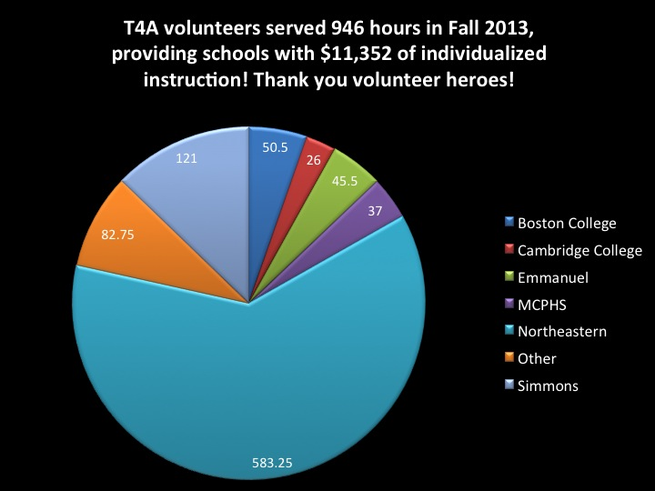 Volunteer Hours Fall 2013 Graph