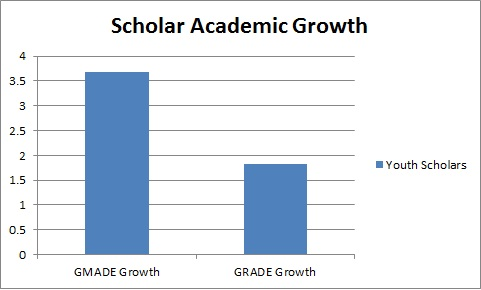 MGH Spring 2014 Report Bar Graph